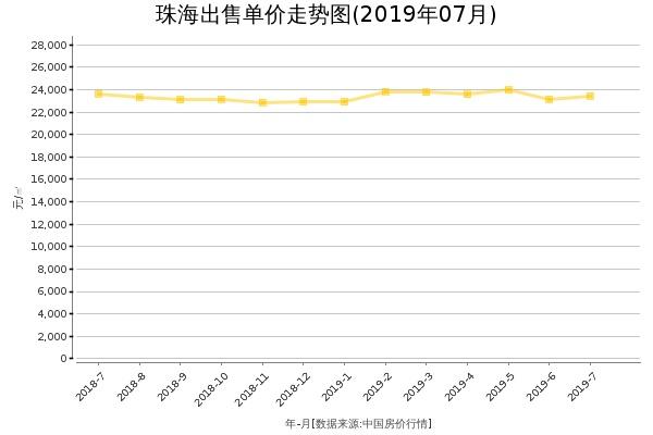 珠海房价出售单价走势图(2019年7月)