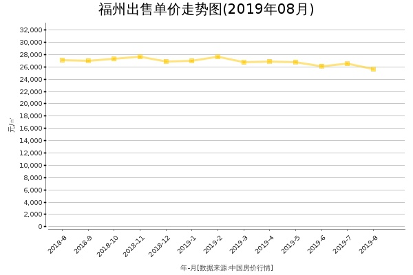 福州房价出售单价走势图(2019年8月)