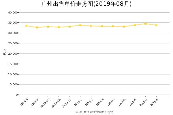 广州房价出售单价走势图(2019年8月)