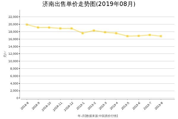 济南房价出售单价走势图(2019年8月)