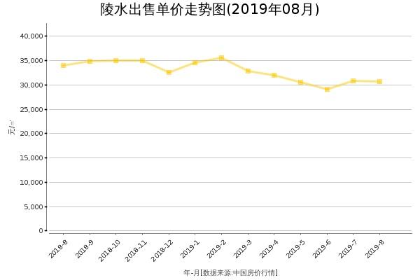 陵水房价出售单价走势图(2019年8月)