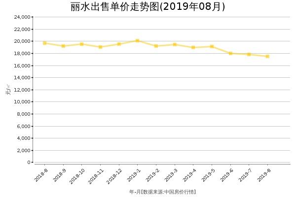 丽水房价出售单价走势图(2019年8月)