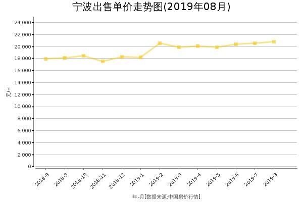 宁波房价出售单价走势图(2019年8月)