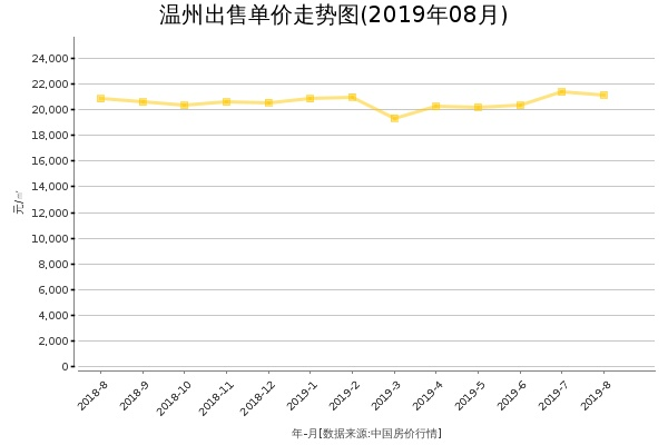 温州房价出售单价走势图(2019年8月)
