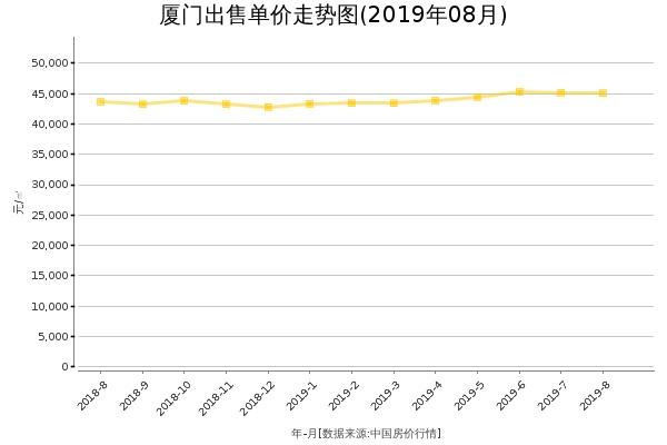 厦门房价出售单价走势图(2019年8月)