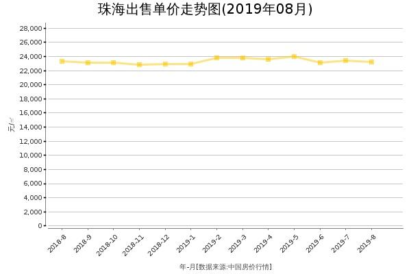 珠海房价出售单价走势图(2019年8月)