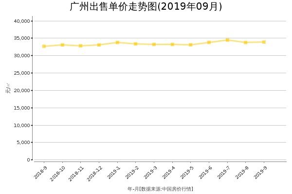 广州房价出售单价走势图(2019年9月)