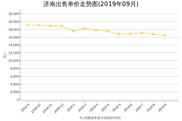 济南房价出售单价走势图(2019年9月)