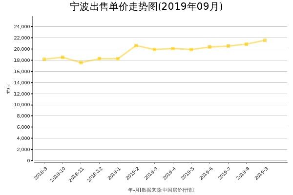 宁波房价出售单价走势图(2019年9月)