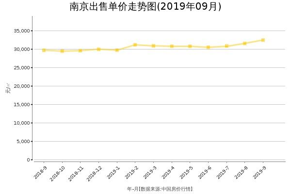 南京房价出售单价走势图(2019年9月)