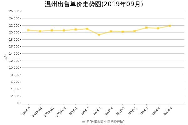 温州房价出售单价走势图(2019年9月)