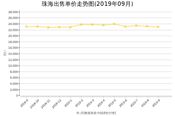 珠海房价出售单价走势图(2019年9月)