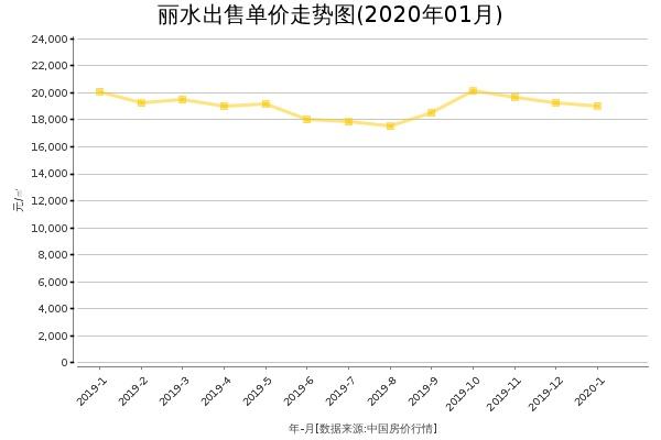丽水房价出售单价走势图(2020年1月)