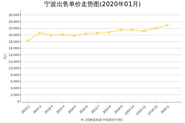 宁波房价出售单价走势图(2020年1月)