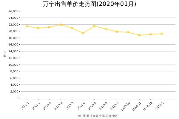 万宁房价出售单价走势图(2020年1月)