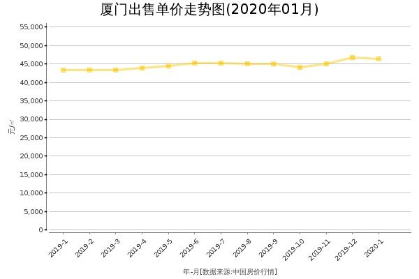 厦门房价出售单价走势图(2020年1月)
