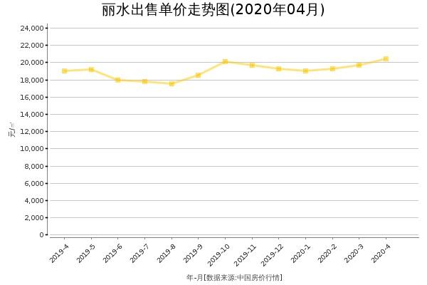 丽水房价出售单价走势图(2020年4月)