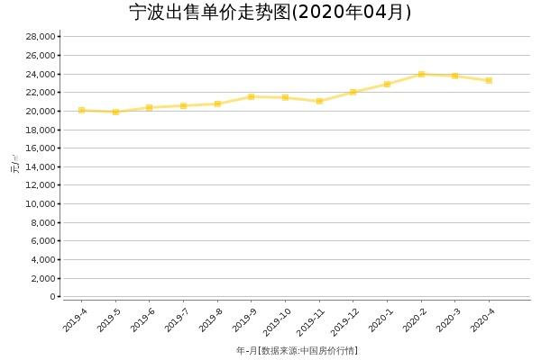 宁波房价出售单价走势图(2020年4月)