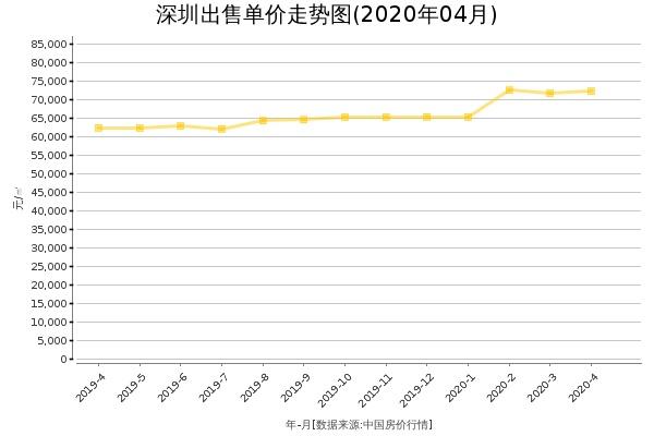 深圳房价出售单价走势图(2020年4月)