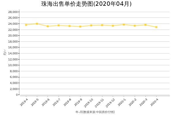 珠海房价出售单价走势图(2020年4月)