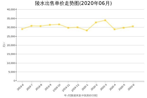 陵水房价出售单价走势图(2020年6月)