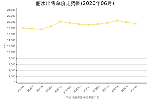 丽水房价出售单价走势图(2020年6月)