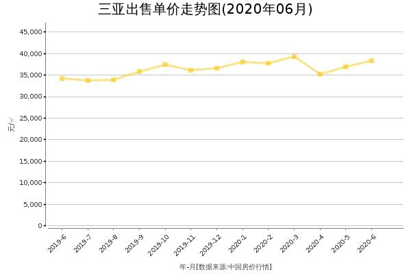 三亚房价出售单价走势图(2020年6月)