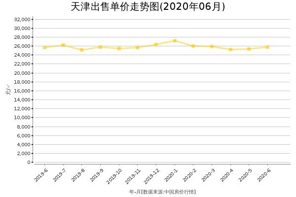 天津房价出售单价走势图(2020年6月)