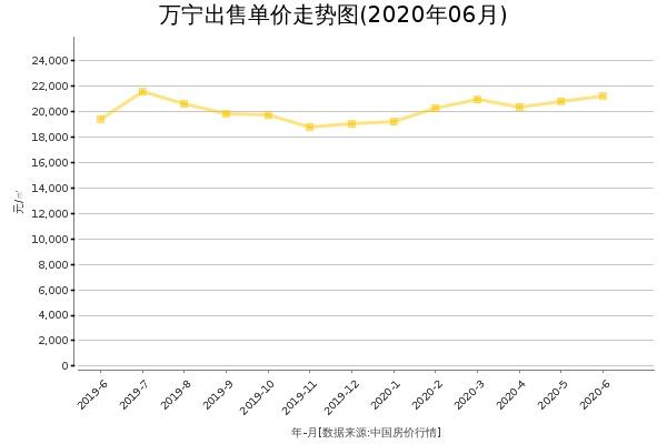 万宁房价出售单价走势图(2020年6月)