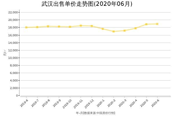 武汉房价出售单价走势图(2020年6月)