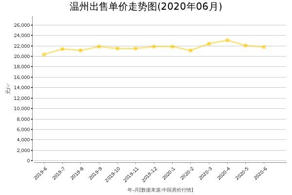温州房价出售单价走势图(2020年6月)