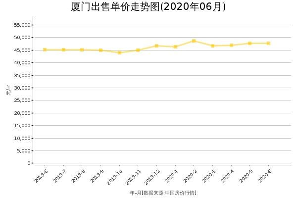 厦门房价出售单价走势图(2020年6月)