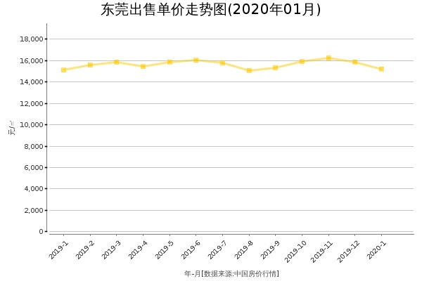 东莞房价出售单价走势图(2020年1月)