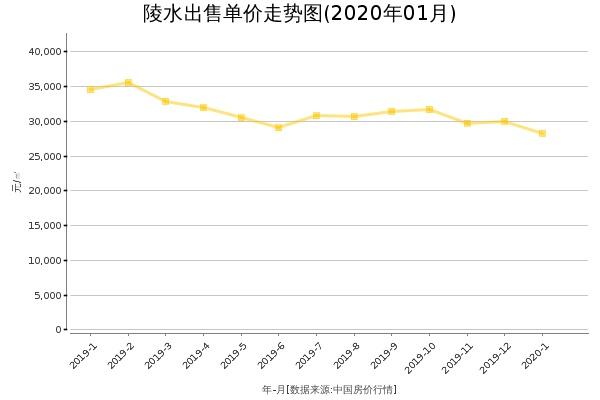 陵水房价出售单价走势图(2020年1月)
