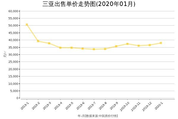 三亚房价出售单价走势图(2020年1月)