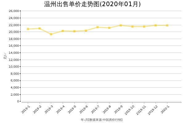 温州房价出售单价走势图(2020年1月)