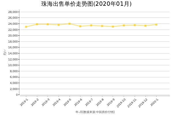 珠海房价出售单价走势图(2020年1月)