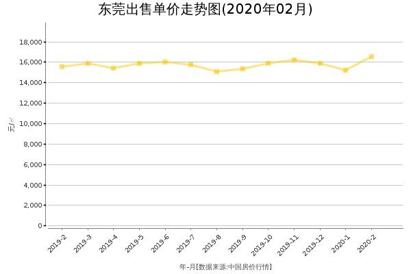 东莞房价出售单价走势图(2020年2月)