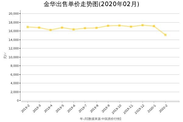 金华房价出售单价走势图(2020年2月)