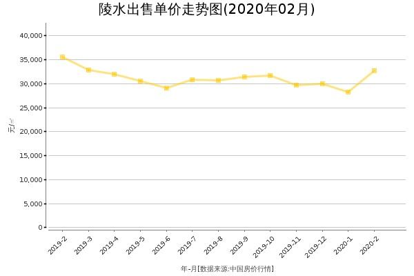 陵水房价出售单价走势图(2020年2月)