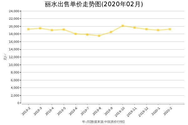 丽水房价出售单价走势图(2020年2月)