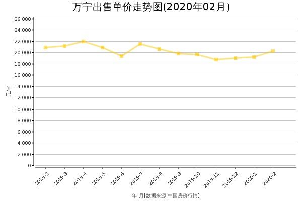 房价出售单价走势图(2020年2月)