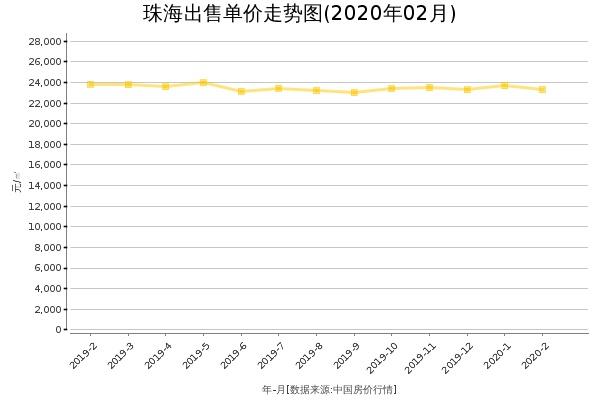 珠海房价出售单价走势图(2020年2月)