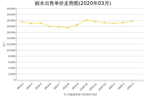 丽水房价出售单价走势图(2020年3月)