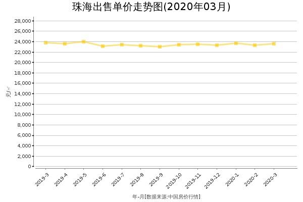 珠海房价出售单价走势图(2020年3月)