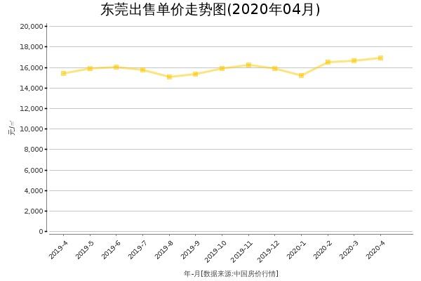 东莞房价出售单价走势图(2020年4月)