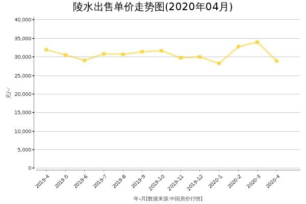 陵水房价出售单价走势图(2020年4月)