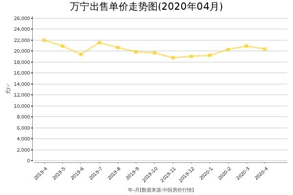 万宁房价出售单价走势图(2020年4月)