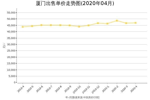 厦门房价出售单价走势图(2020年4月)