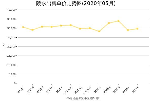 陵水房价出售单价走势图(2020年5月)